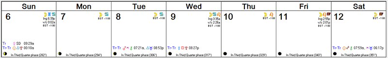 Weekly Astro Forecast -- Sept 6 - Sept 12, 2015
