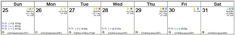 Weekly Astro Forecast -- Oct 25 - Oct 31, 2015